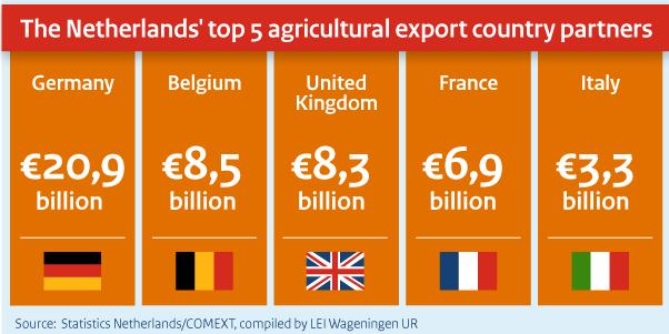 オランダ農作物輸出相手国トップ5【2015】