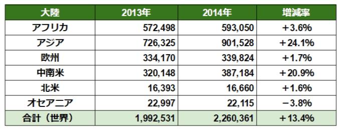 世界の有機農家数の大陸比較(2014)と割合(作成グラフ)by FiBL-World of Organic Agriculture