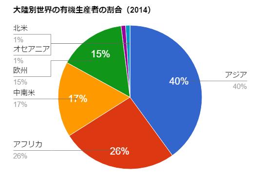 大陸別世界の有機生産者の割合(作成グラフ)by FiBL-World of Organic Agriculture