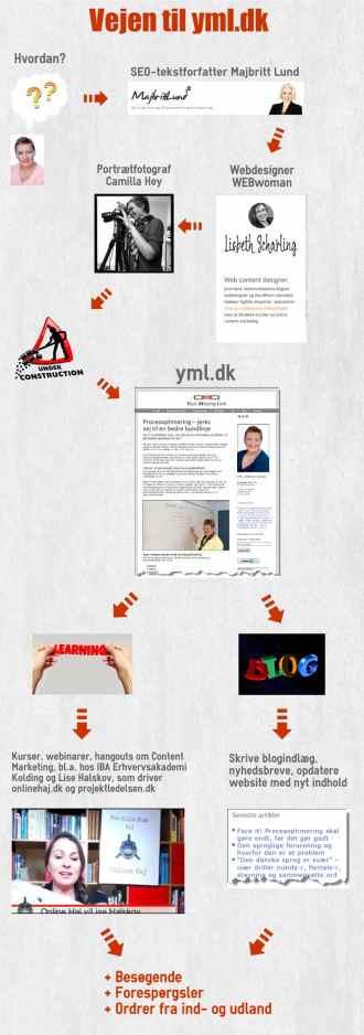 Vejen til Your Missing Links hjemmeside