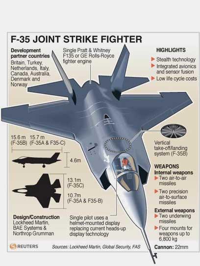 זהו ה-F-35 (צילום: רויטרס)