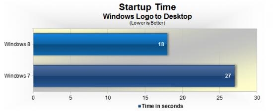 Teste do windows 8 - Inicialização