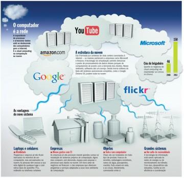 Computação em nuvem - infográfico