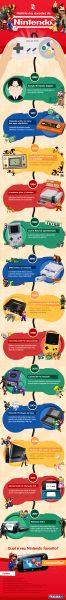 casas-bahia-infografico-historia-nintendo