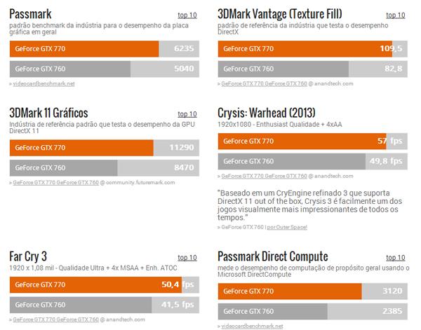 Teste de desempenho da GTX 760