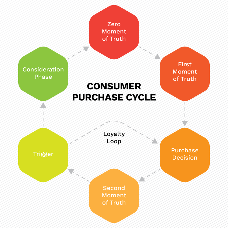 purchasing cycle diagram chromalox unit heater wiring how to influence customers during different stages of the purchase consumer