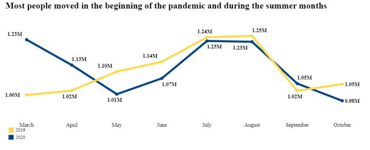 Graph of the COVID Migration during the summer months of 2020