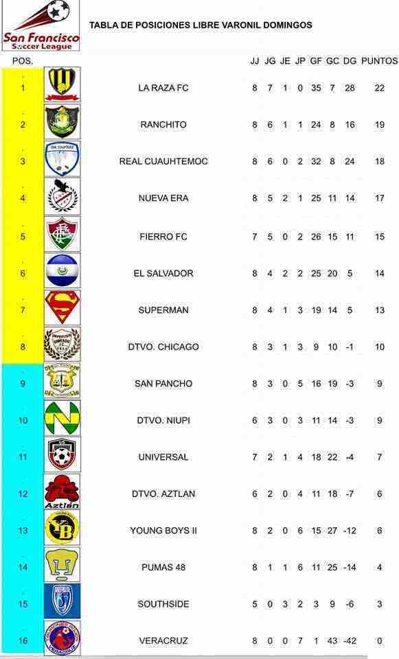 Liga_San_Francisco_Tabla_Posiciones