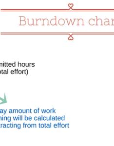 Understanding burndown chart in agile scrum methodology also  yodiz rh