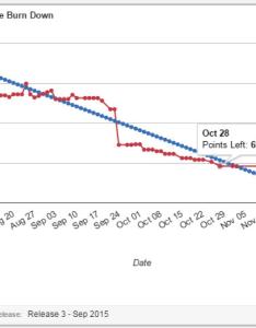 Release burndown example also understanding chart in agile scrum methodology  yodiz rh