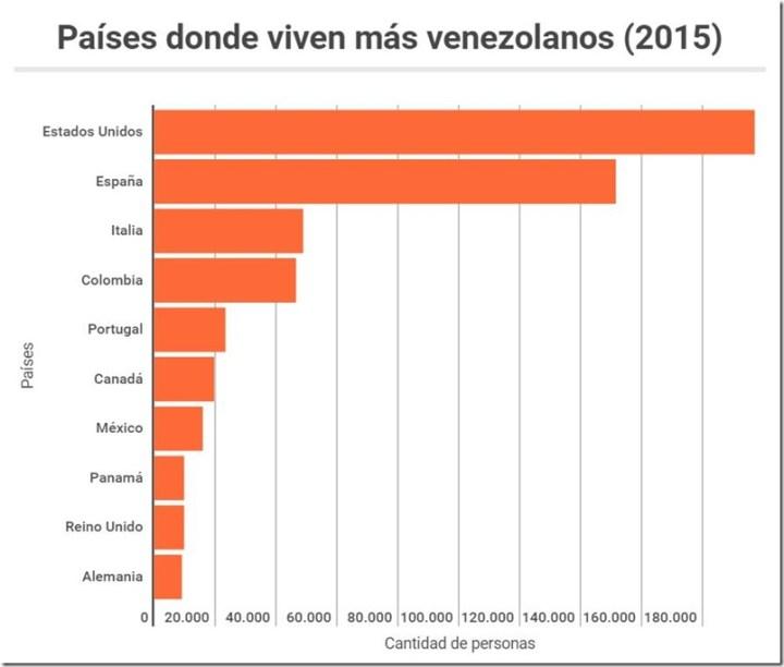 Paises donde viven mas venezolanos