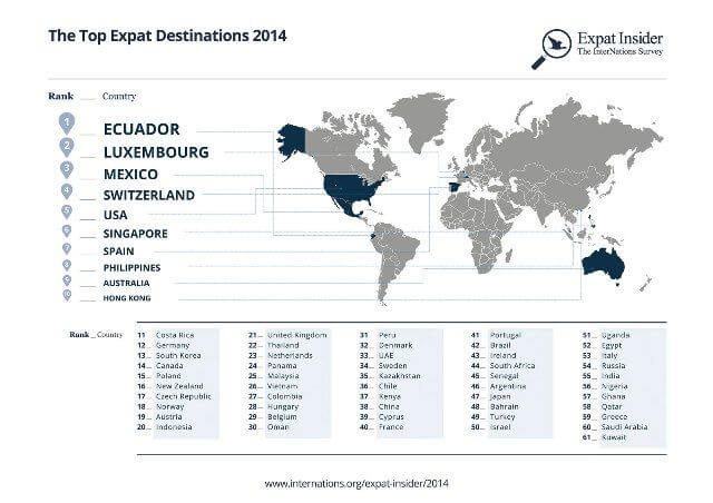 top-expat-destinations