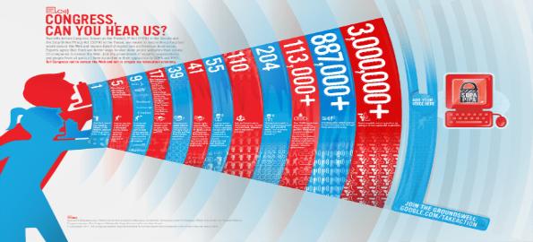 SOPA and PIPA and Digital Rights of Everyone