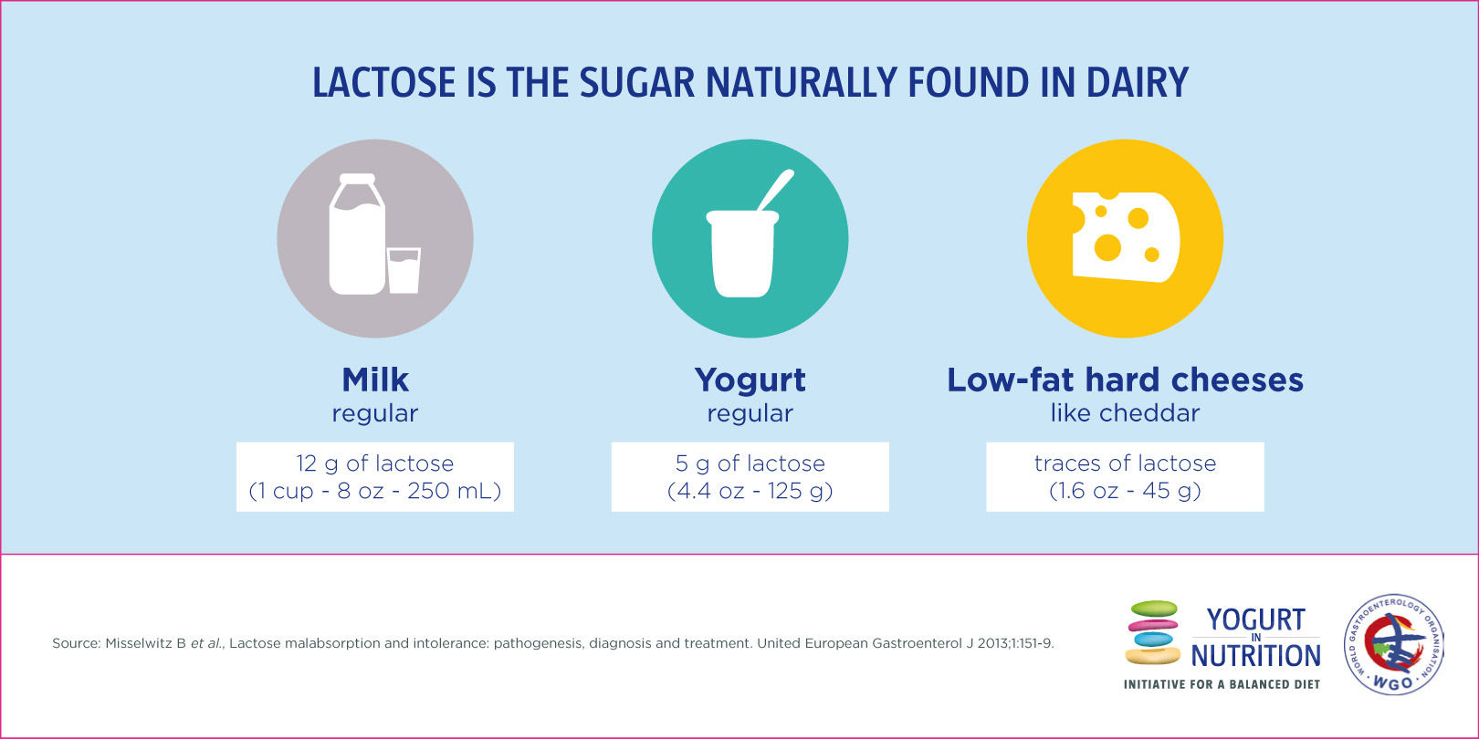 What is the role of lactose  Yogurt in Nutrition