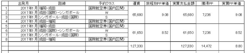 PP報告表