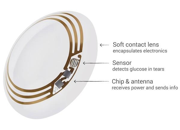 Google-Smart-Contact-lense-1