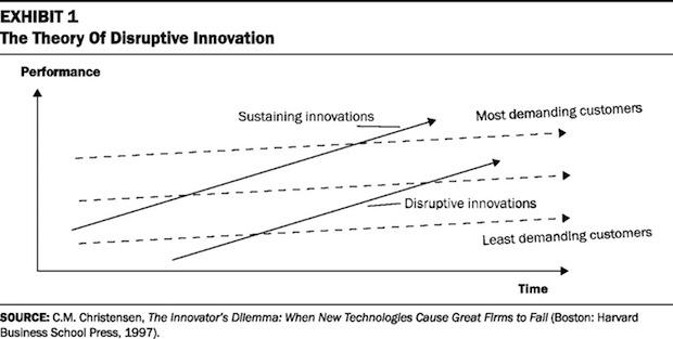 disruptive_innovation_graph