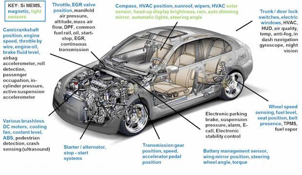 sidense-car-sensors-figure1-12132013
