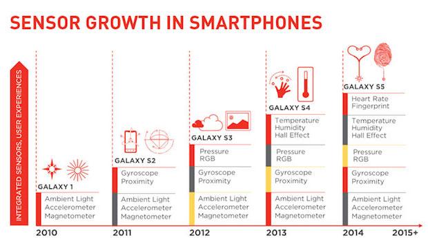 Sensor-growth-in-smartphones-3