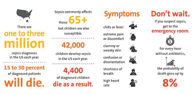Sepsis reduction infographic
