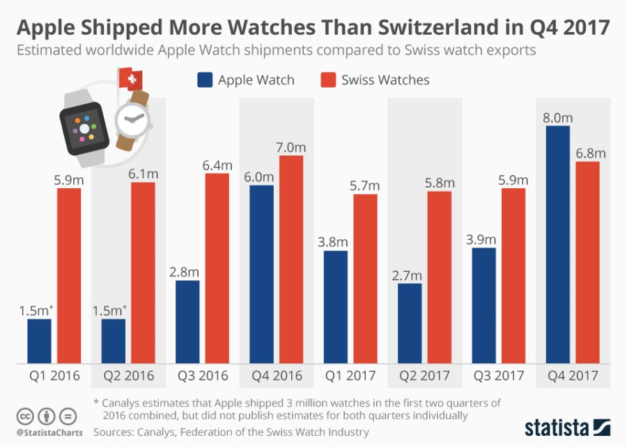 chartoftheday_12878_apple_watch_vs_swiss_watches_n