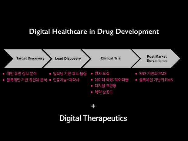 디지털 헬스케어, 의료의 미래 - 신약개발을 중심으로.267