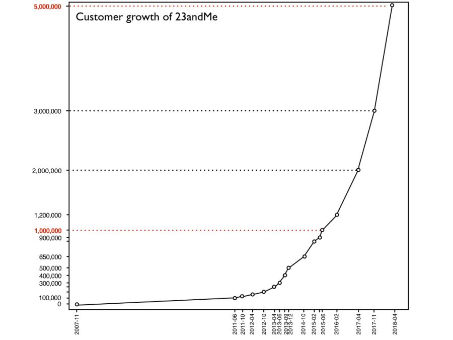 23andMe Chronicle + customer 170409.003