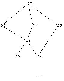 Joseph Malkevitch: Discrete Mathematics: Review Exam III