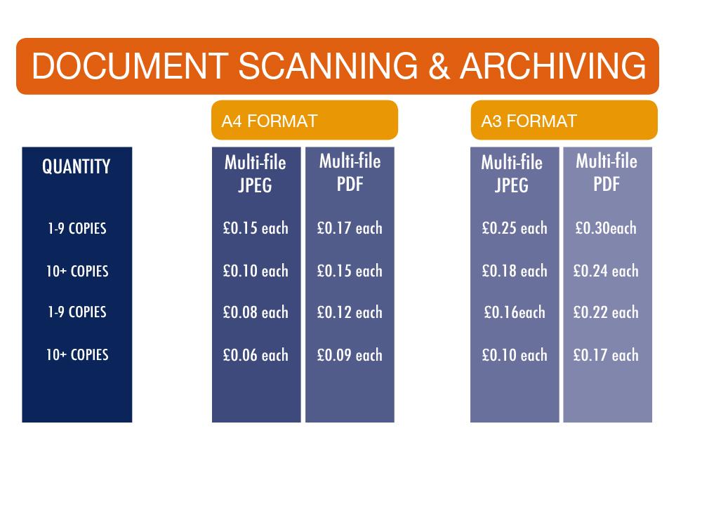 document scanning prices