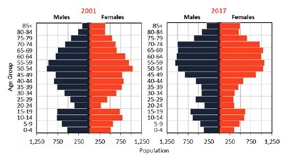Graph showing YDNP age profile change 2001 to 2017