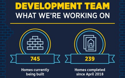 Yorkshire Housing breaks another new homes milestone