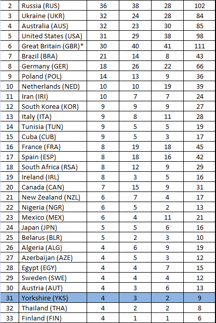 Yorkshire Paralympics Medal Table