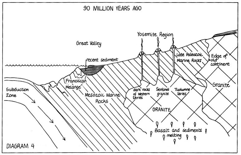 "Yosemite Nature Notes 47(3) (1978), ""Plate Tectonics and"