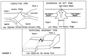 "Yosemite Nature Notes 47(3) (1978), ""Plate Tectonics and"