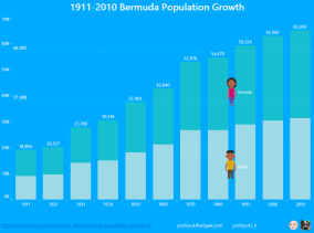 1911-2010 Bermuda Population Growth