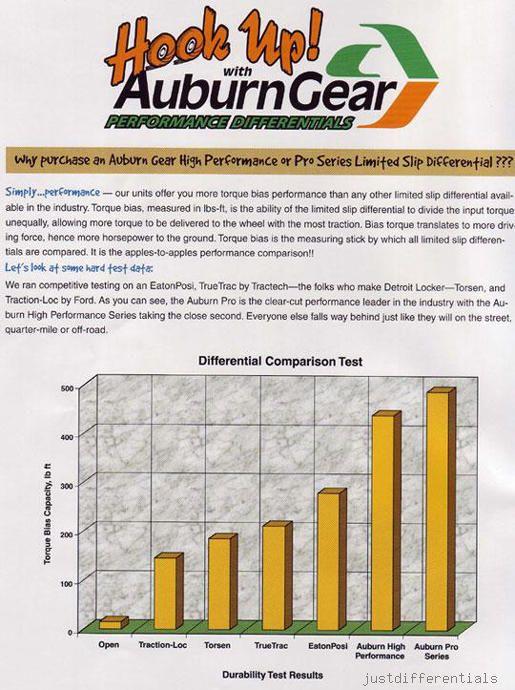 Auburn_Torque_Comparison_002