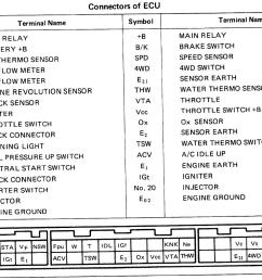 1985 22re engine ignition wiring harness wiring help screen shot 2018  [ 1206 x 786 Pixel ]