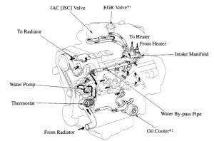 5vzfe oil and cooling fluid diagram  YotaTech Forums