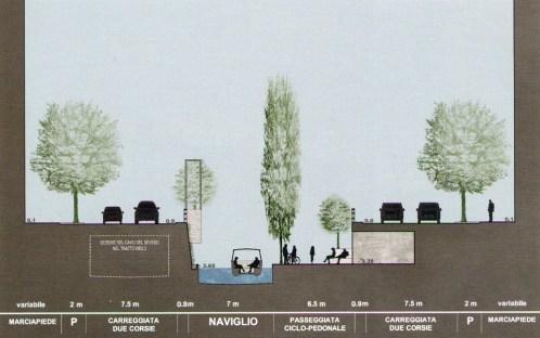 Studio di sezione del progetto del Naviglio Martesana nel tratto tra via Tonale e via Pirelli