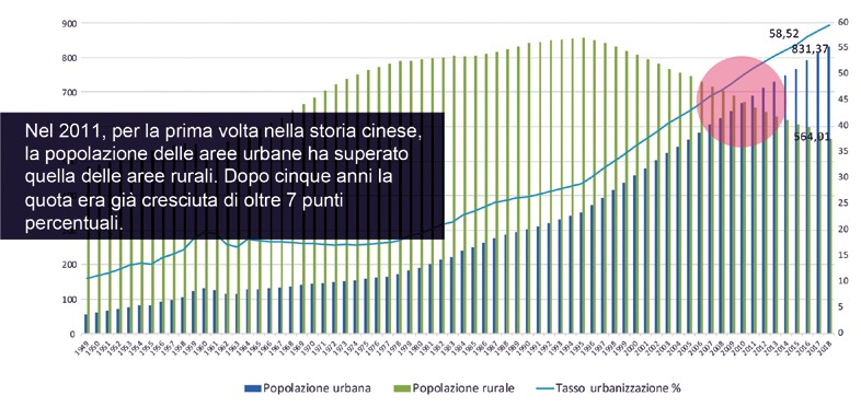tasso di urbanizzazione città cina