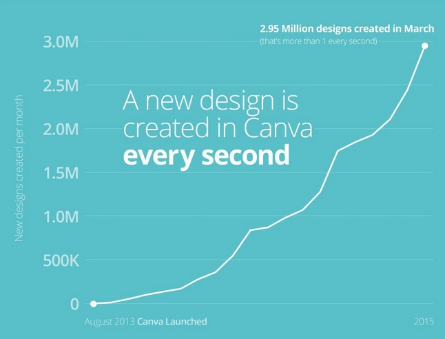 canva growth