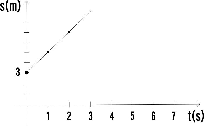 Grafico Spazio Tempo Per Il Moto Rettilineo Uniforme