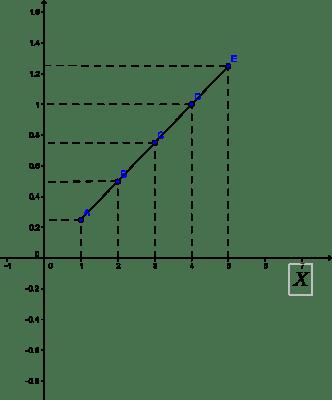 Diagramma Cartesiano Per Rappresentare I Valori Di Una Funzione