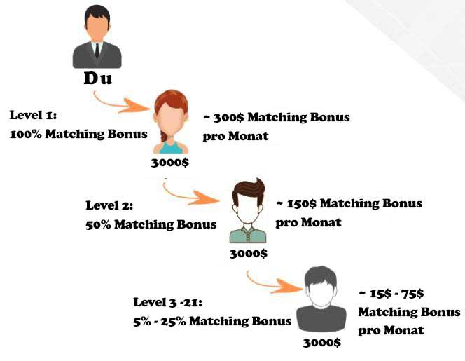 cloud token wallet marketing plan