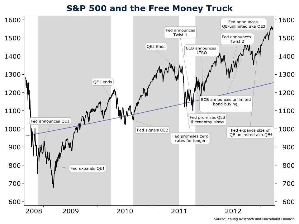 How Central Banks Power the Stock Market - Richard C  Young & Co , Ltd