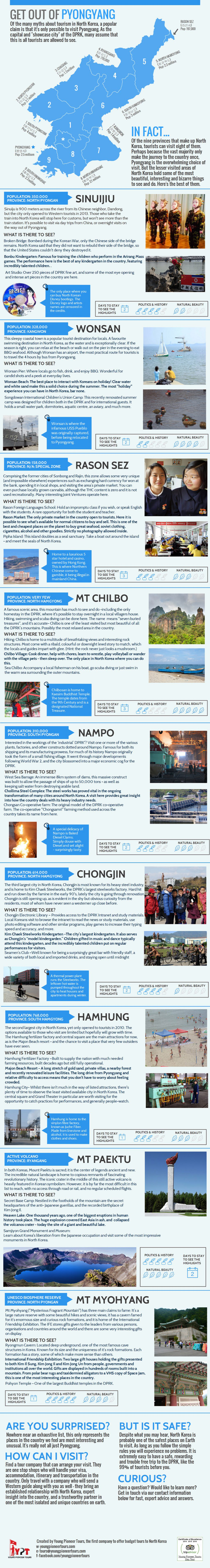 north korea facts infographic
