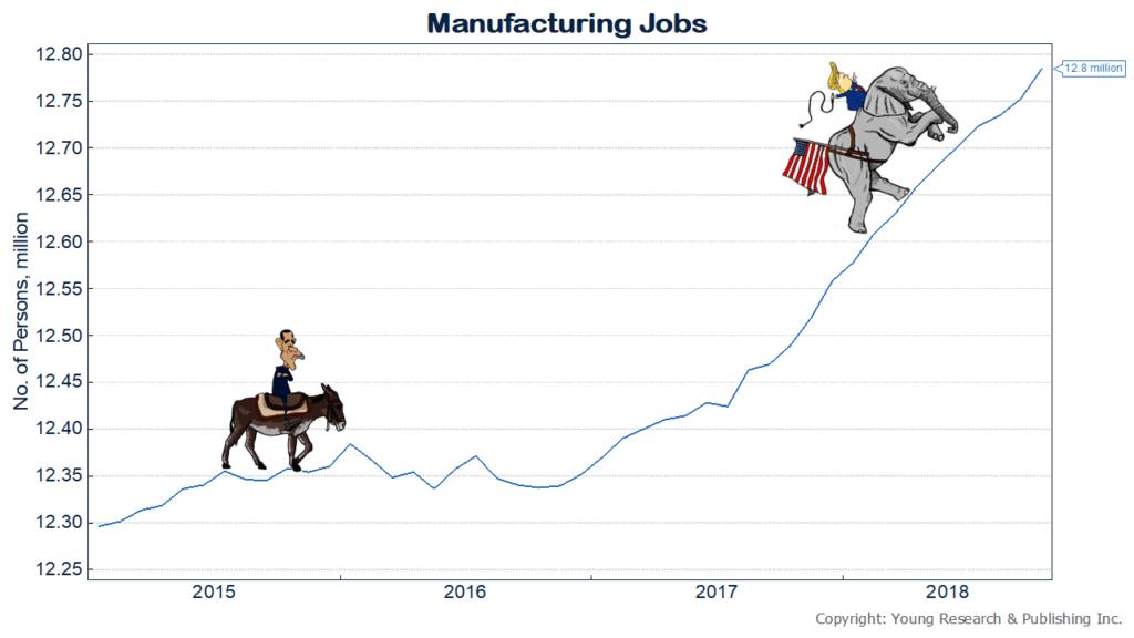 Trump Powers Manufacturing Jobs
