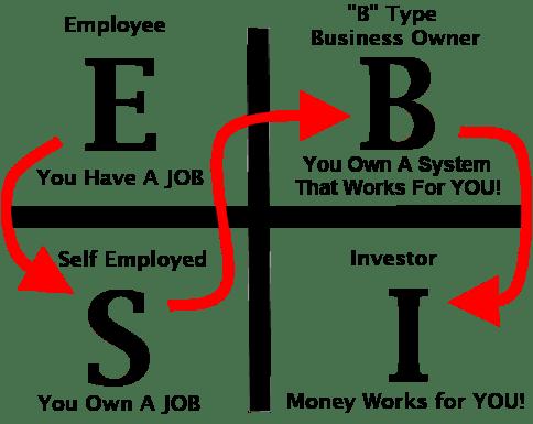 ESBI, cash flow quadrant, กระแสเงินสด, พ่อรวยสอนลูก, พัสกร, เอมสตาร์