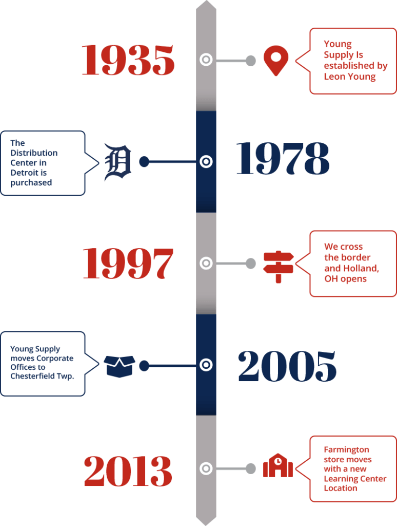 hight resolution of young supply timeline