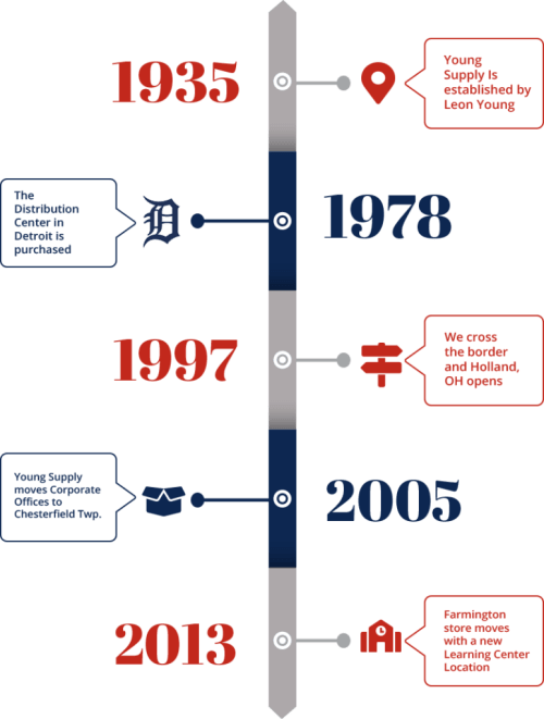 small resolution of young supply timeline